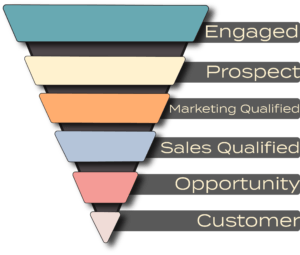 Content marketing and inbound sales funnel